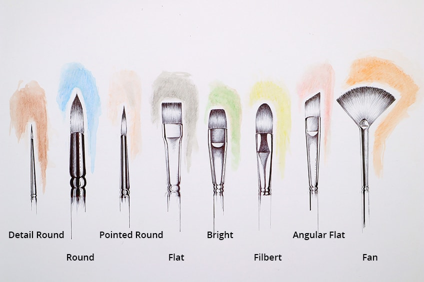 Types of Watercolor Brushes